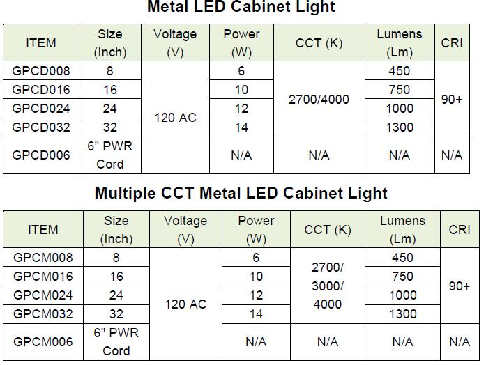 Specification of LED cabinet light